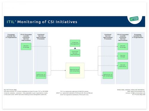 ITIL CSI Monitoring