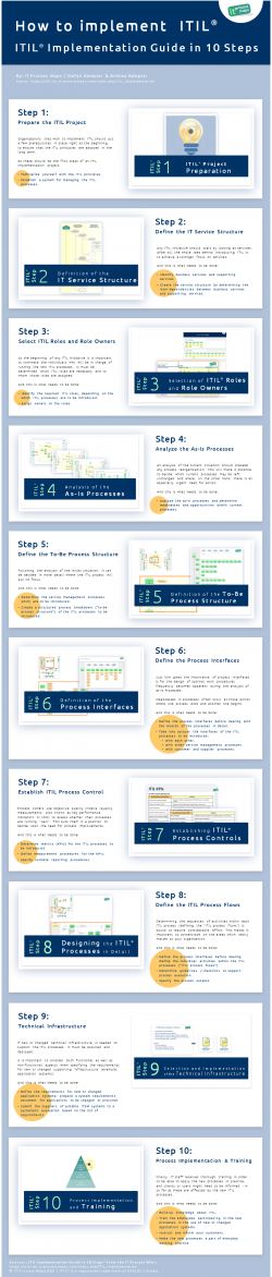 Infographic ITIL Implementation - 10 Steps to implementing ITIL