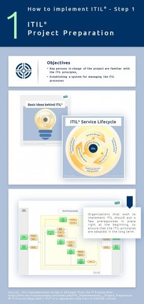 Infographic: How to prepare an ITIL project? ITIL implementation, step 1.