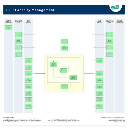 Capacity Management ITIL