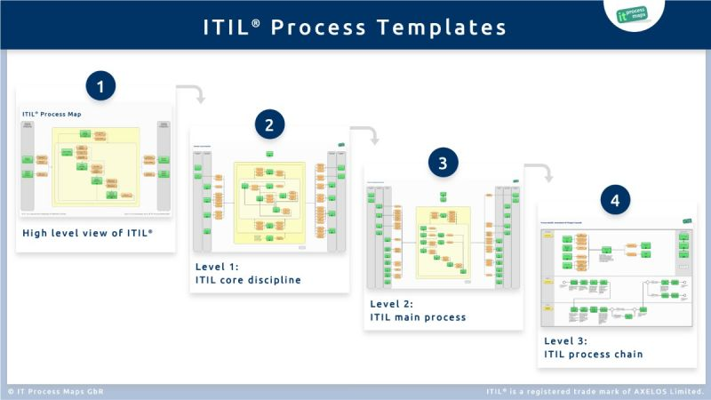 ITIL Process Templates