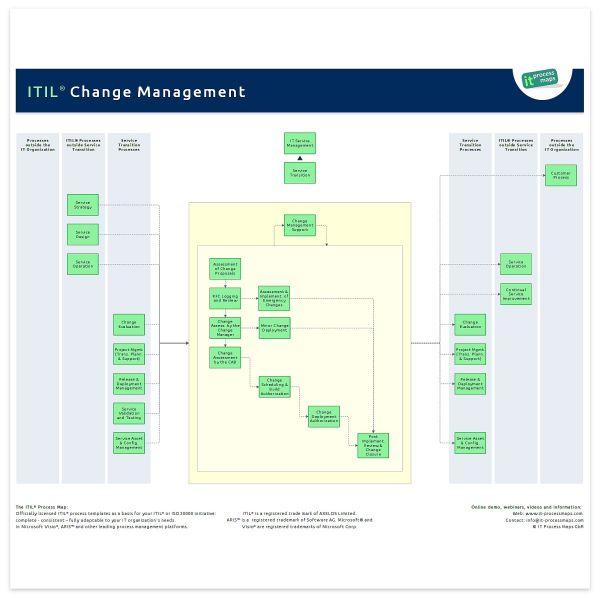Change Management It Process Wiki