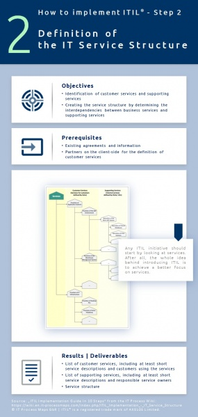 Infographic: How to prepare an ITIL project? ITIL implementation, step 2.