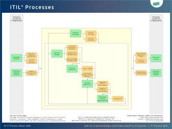 ITIL Processes - IT Process Wiki