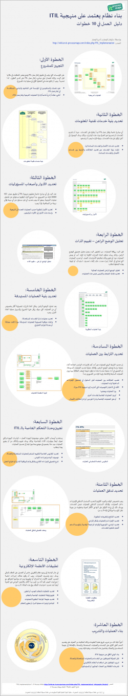 Infographic (Arabic) ITIL Implementation - 10 Steps to implementing ITIL