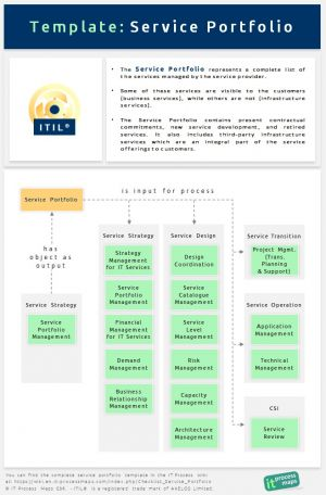 Checklist Service Portfolio IT Process Wiki