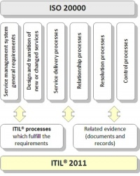 ISO 20000 requirements and ITIL 2011