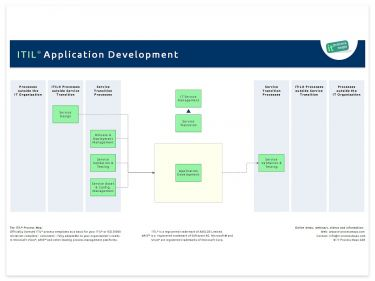 ITIL Application Development
