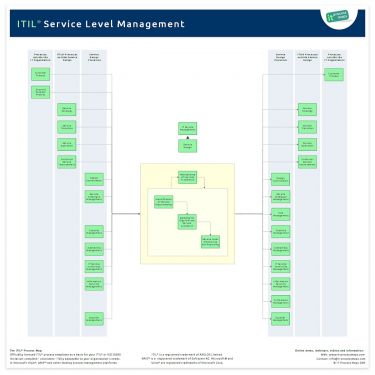 Service Level Management It Process Wiki