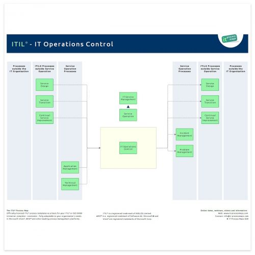 IT Operations Control ITIL