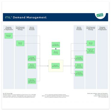 itil v3 templates - itil demand management it process wiki