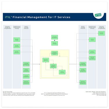 Financial Management ITIL
