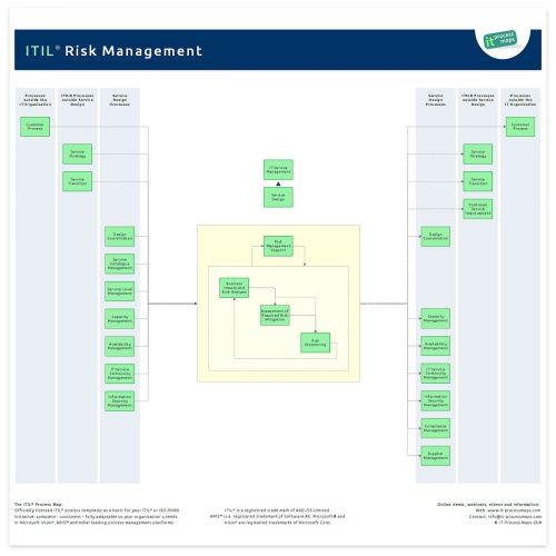Risk Management ITIL