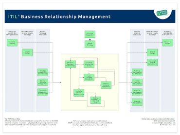Business Relationship Management ITIL