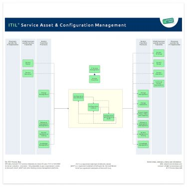 Service asset and configuration management it process wiki for Itil release management plan template