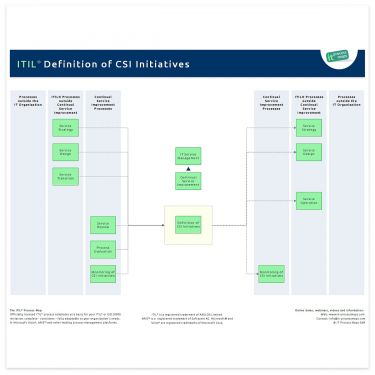 Definition of Improvement Initiatives ITIL