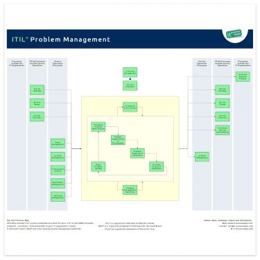 itil v3 templates - problem management it process wiki