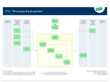 Process Evaluation ITIL