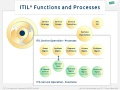 The ITIL Functions: Service Desk, Facilities Management, IT Operations Control, Application Management and Technical Management.